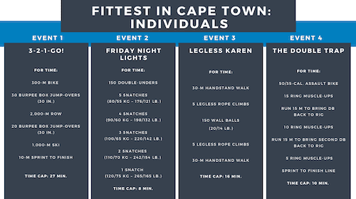 wods-1-4-fittest in cape town 2021